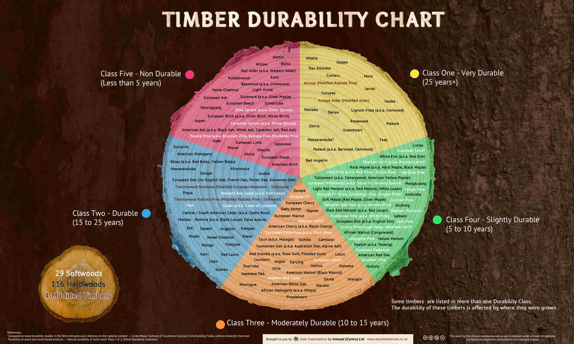Wood Durability Guide Timber Chart Amp Database Gate