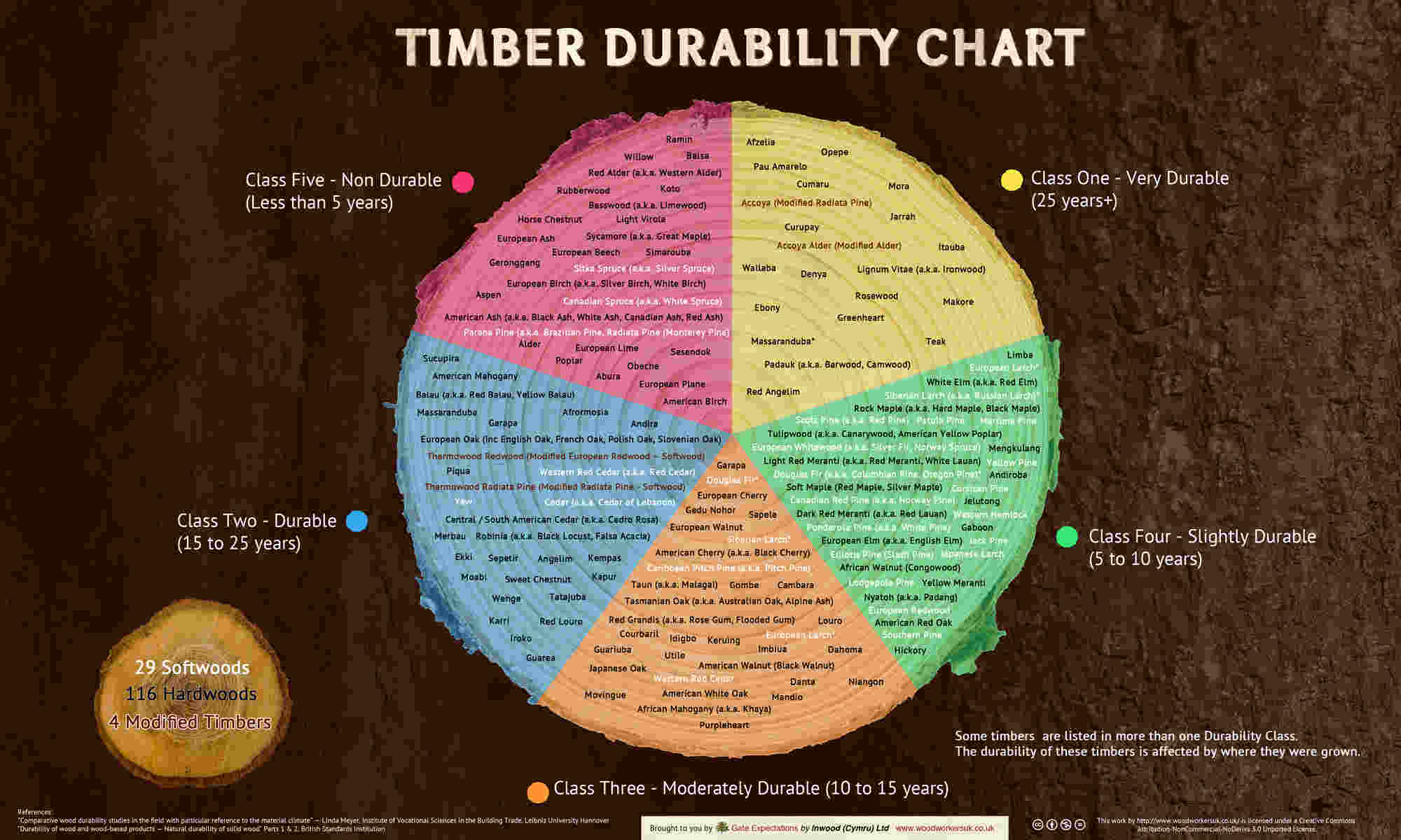 Timber Durability Chart showing how long timber lasts and highlighting timber that is good for window construction