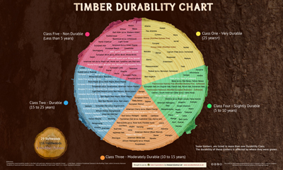Timber Durability Chart
