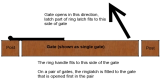 Side of the gate that the ring gate latch fits to