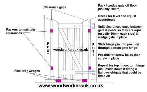 How to hang a single wooden gate