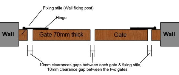 If fitting gate posts to a wall, within the brickwork or stone opening then as well as the usual clearances required for the double gates to operate we also have to allow for the fixing stiles or wall fixing posts.