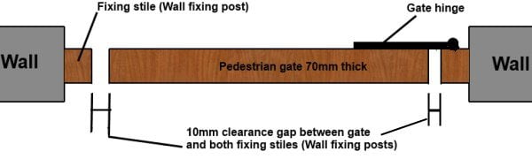If fitting gate posts to a wall, within the brickwork or stone opening then as well as the usual clearances required for the gates to operate we also have to allow for the fixing stiles or wall fixing posts.