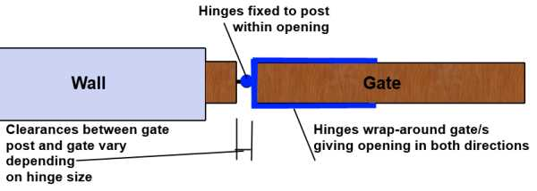 For gates that open both ways you need Fieldgate hinges that MUST be fitted within the gate opening